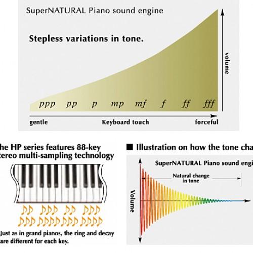 Công nghệ SuperNATURAL Piano của đàn pian điện Roland