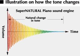 Giới thiệu công nghệ SuperNATURAL Piano