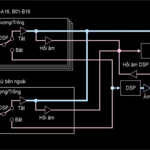 Đàn organ Casio highgrade là gì?